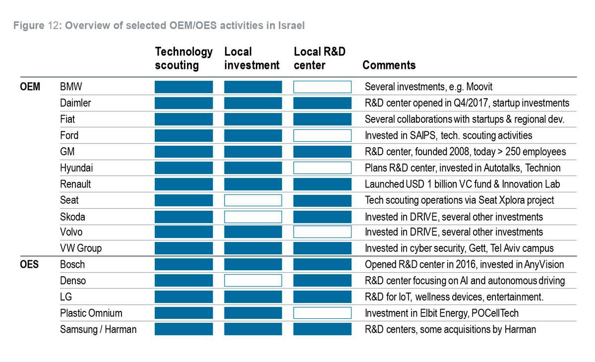 Какие глобальные игроки автомобильной промышленности сотрудничают с израильскими технологическими компаниями. Источник: rolandberger.com