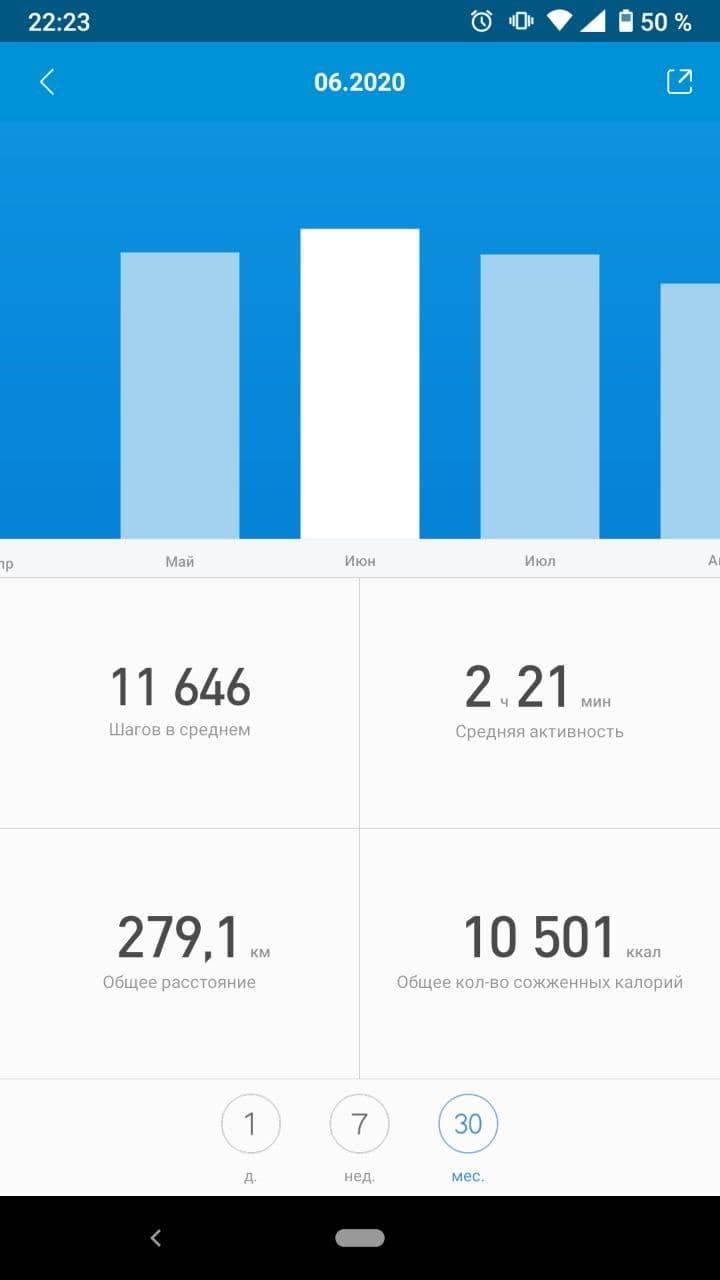 История моего фитнес-браслета. Видно, что виюне 2020года всреднем я проходил 11646шагов вдень, авмае ииюле — чутьменьше
