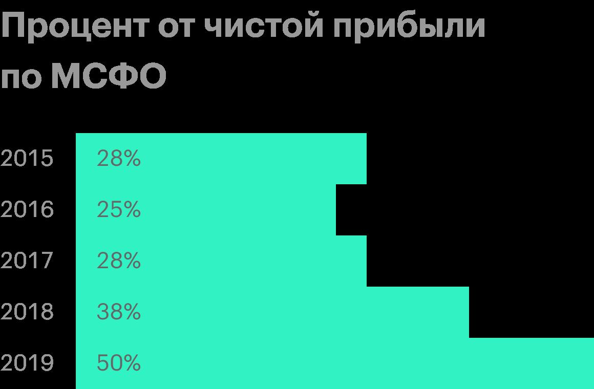 Источник: история дивидендных выплат «Газпром-нефти»