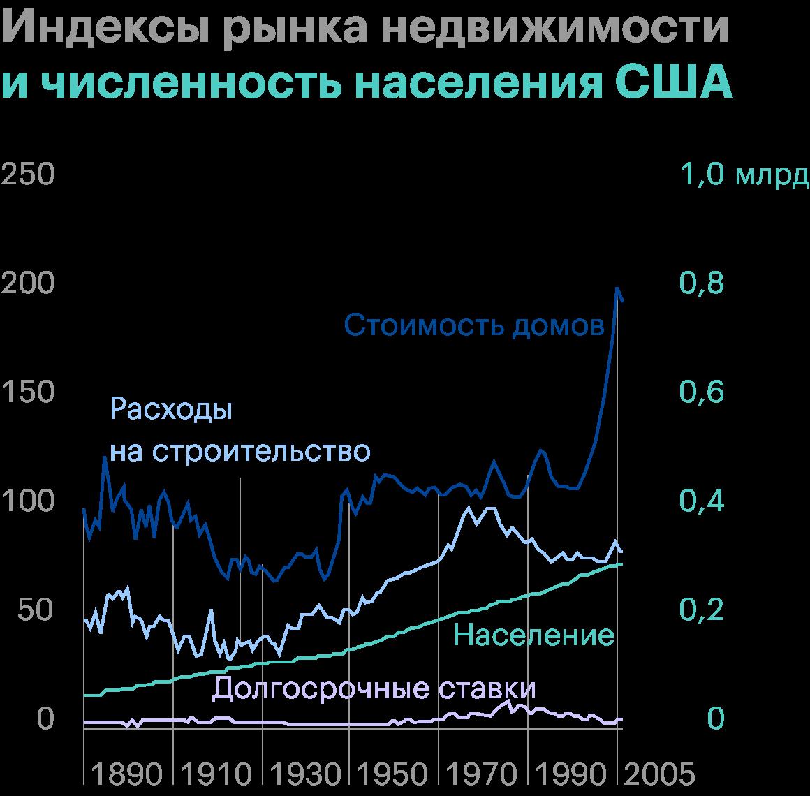 На этом графике видно, что стоимость домов в 2000-х годах оторвалась от реальных расходов на строительство, количества людей и долгосрочных процентных ставок. Источник: «Иррациональный оптимизм», Роберт Шиллер