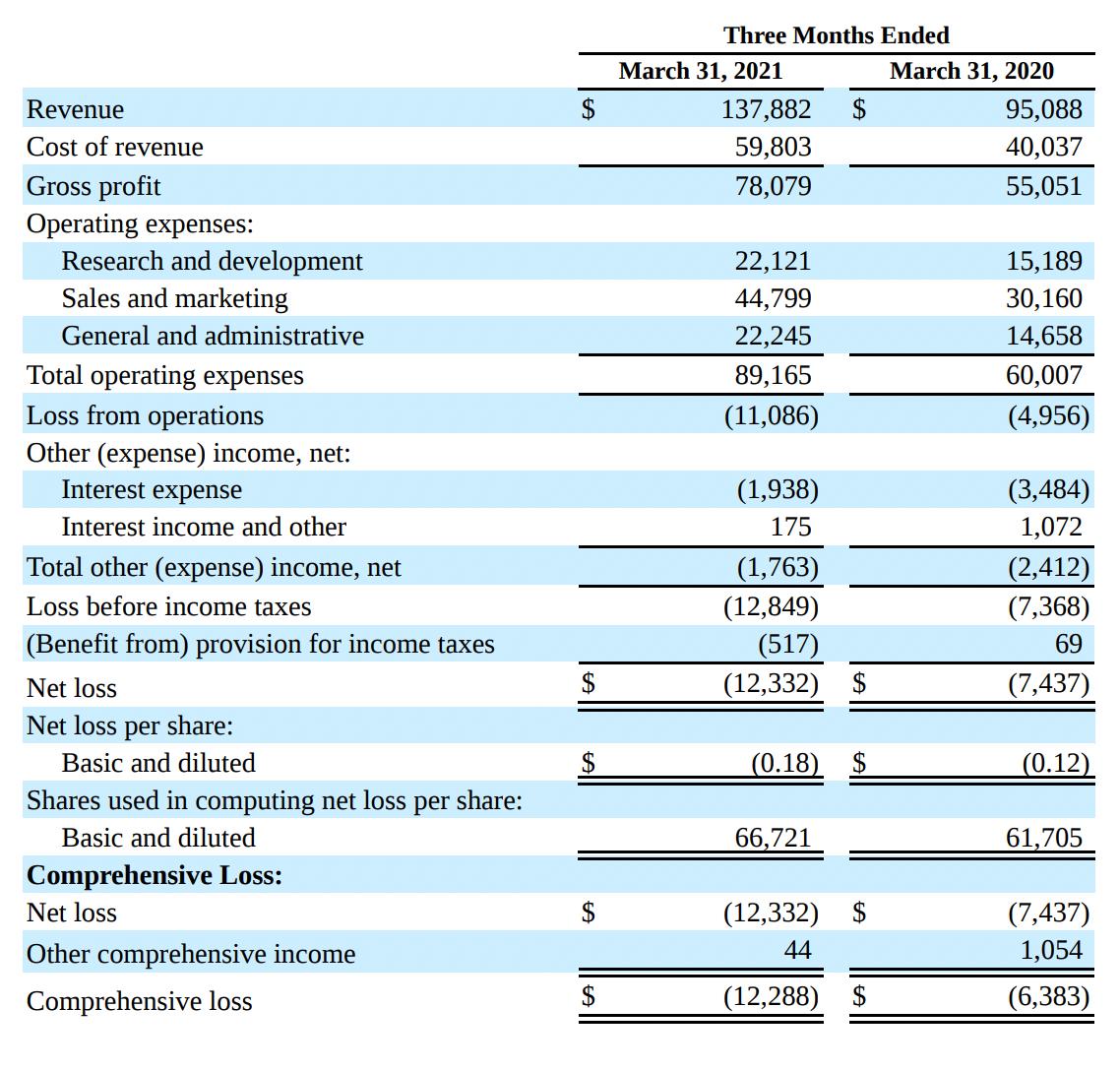 Финансовые показатели Five9. Источник: квартальный отчет Five9, стр.5(6)