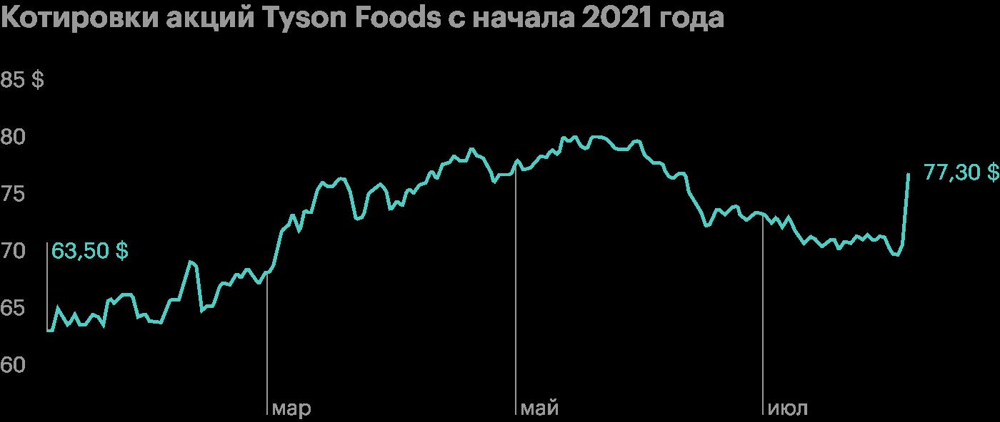 Акции Tyson Foods выросли на 9% после квартального отчета