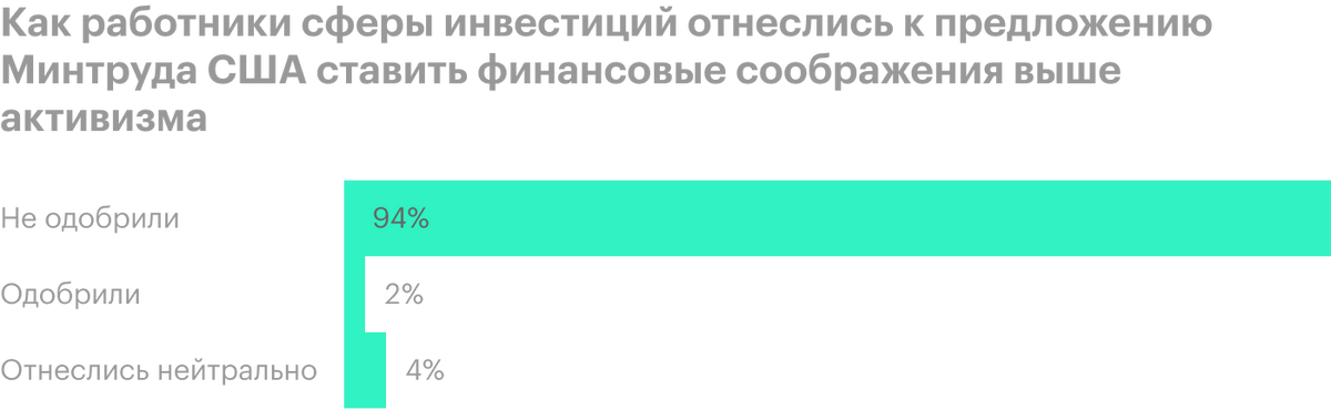 Источник: Public Comments Overwhelmingly Oppose Proposed Rule Limiting theUse ofESG inERISA Retirement Plans, стр. 3