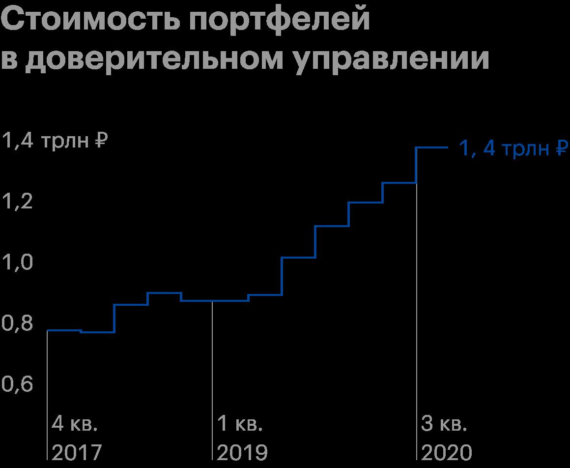 Источник: «Центробанк»