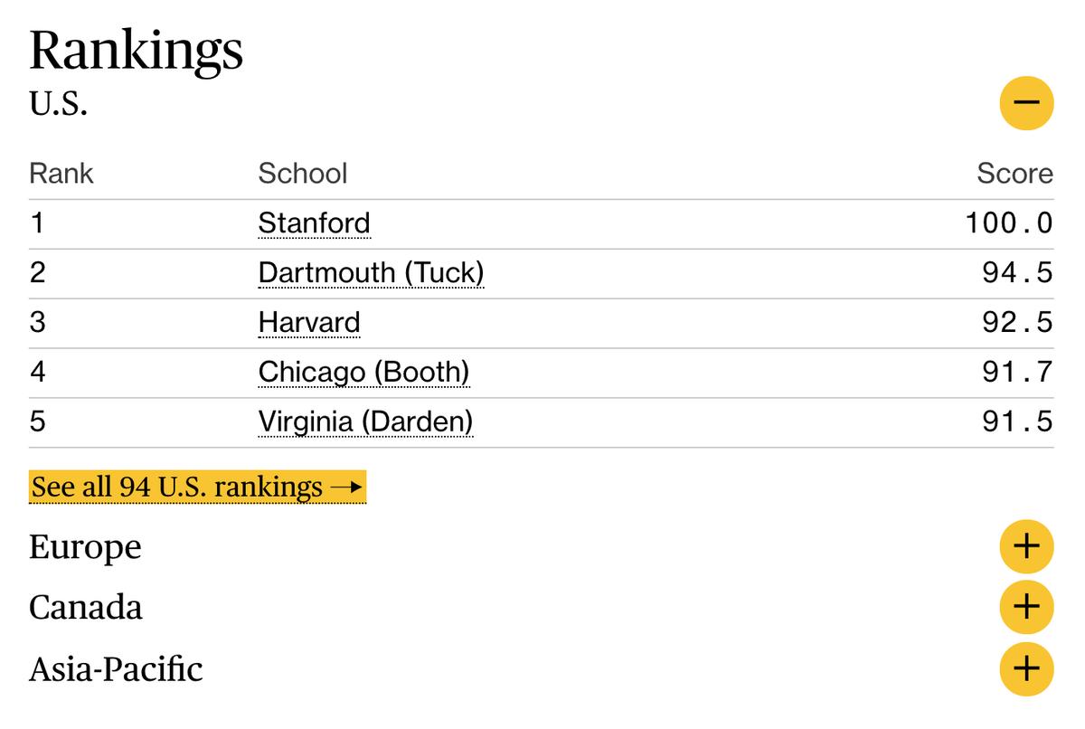 В рейтинге Business Week можно посмотреть отдельные рейтинги по США, Канаде, Европе, Азии и Тихоокеанскому региону