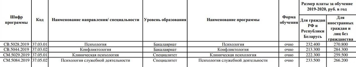 А в СПбГУ цена зависит от специализации психолога: дешевле всего учиться наконфликтолога, дороже — наклинического психолога