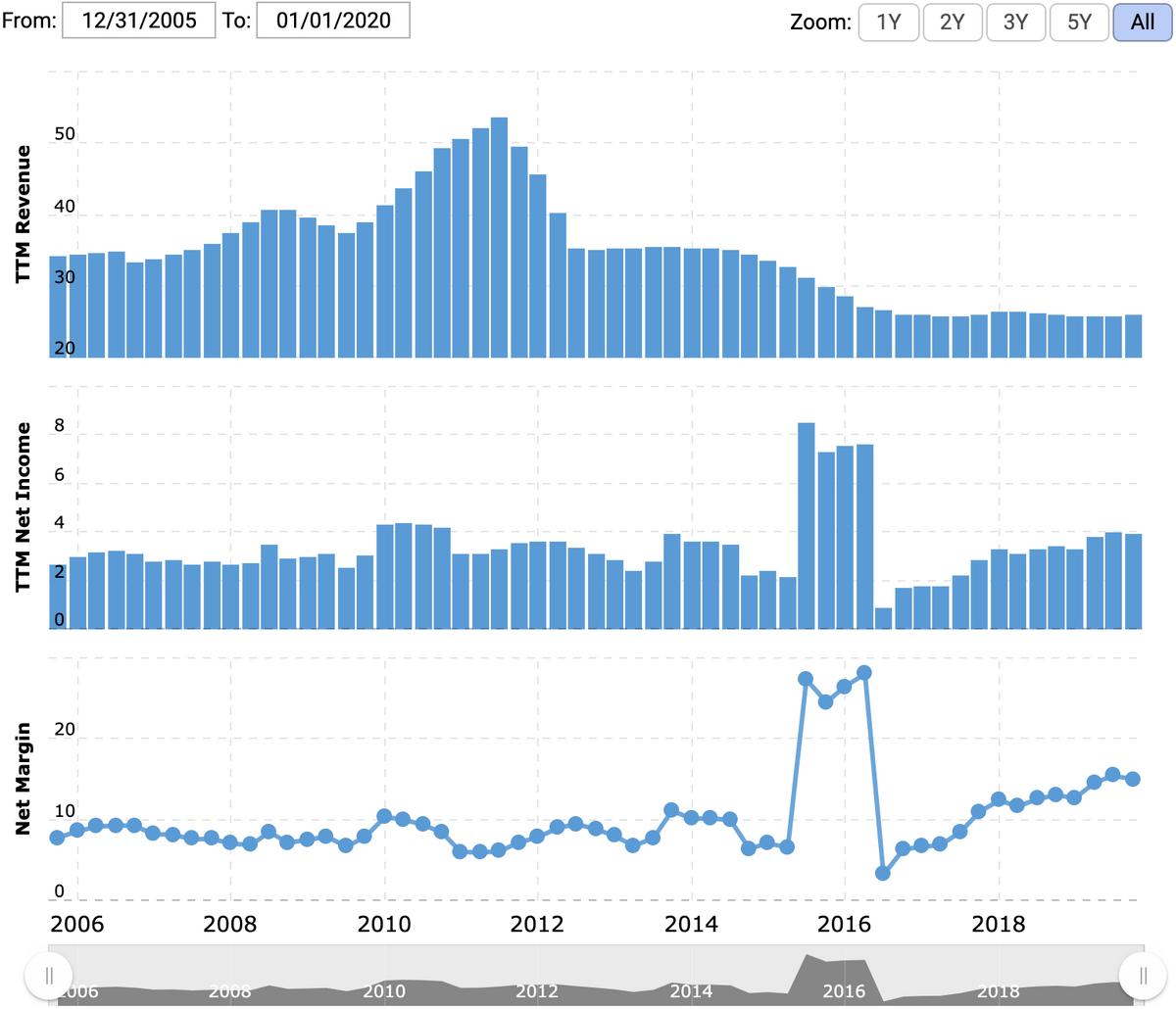 Выручка и прибыль Mondelez за последние 12 месяцев в миллиардах долларов, итоговая маржа в процентах от выручки. Источник: Macrotrends
