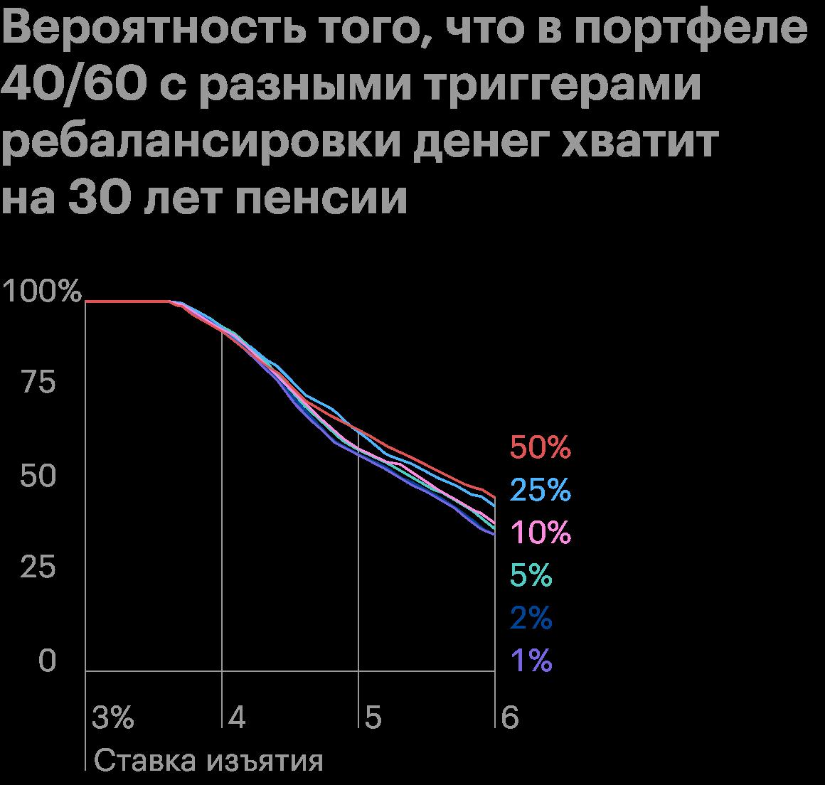 Приставке свыше5% следует отказаться от ребалансировки, приболее низких ставках ребалансировать по триггеру 25%. Источник: ThePoor Swiss