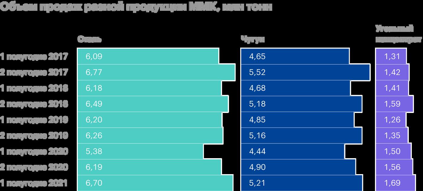 Продажи ММК выросли на четверть, а средняя цена реализации — почти на 50%