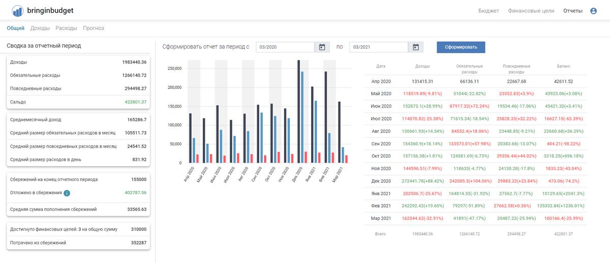 Вид страницы общего отчета. Черные столбцы — это доходы, голубые — обязательные расходы, красные — повседневные расходы
