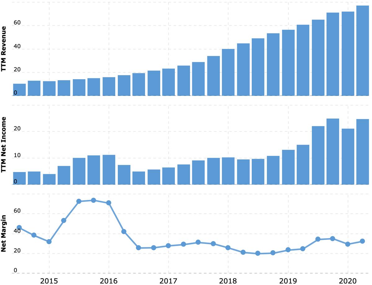Выручка и прибыль Alibaba за последние 12 месяцев в миллиардах долларов, итоговая маржа в процентах от выручки. Источник: Macrotrends