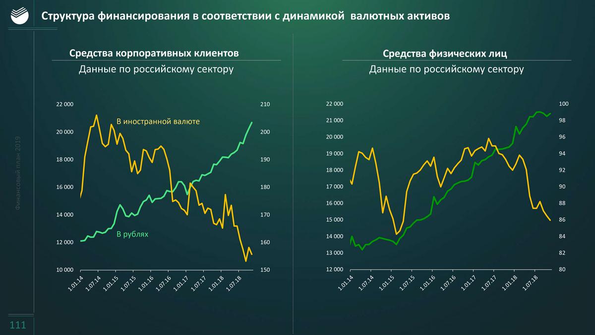 Российские банки уменьшили количество валютных вкладов и счетов — уменьшился риск пострадать от санкций