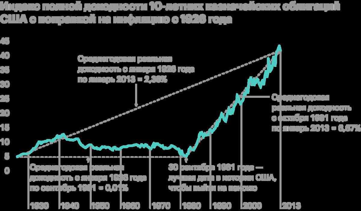 С 1926по 1981год средняя реальная полная доходность облигаций была 0,01%годовых. А с 1981года ключевые ставки стали планомерно снижаться, и реальная доходность облигаций была 6,67% годовых. Дальше снижать ставки уже некуда. Источник: Movement Capital