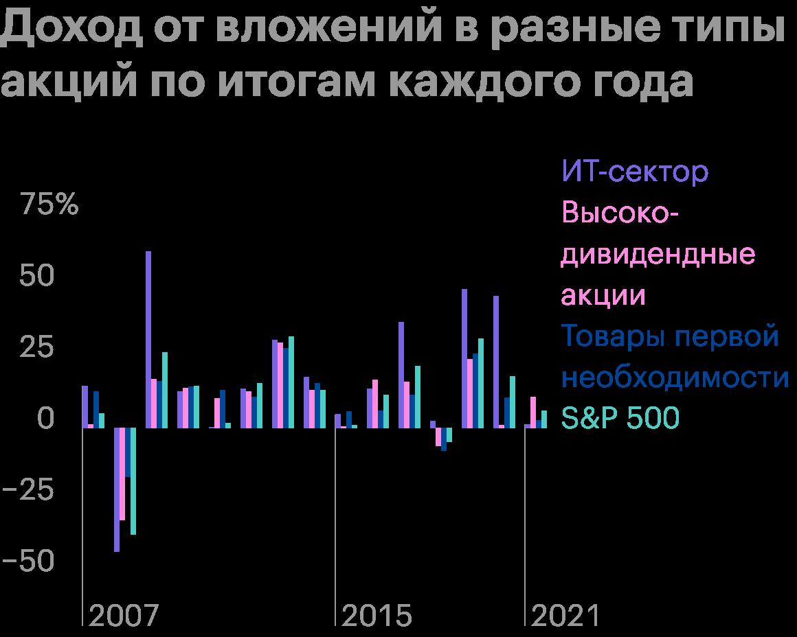 ИТ-сектор может показать плохие результаты в кризис, но в период стабильности очень активно рос