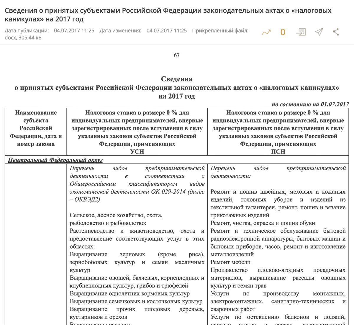 Субъекты РФ самостоятельно вводят налоговые каникулы для отдельных категорий ИП