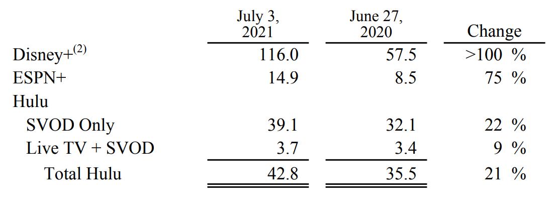 Число подписчиков Disney+, ESPN+ и Hulu в миллионах. Источник: Disney