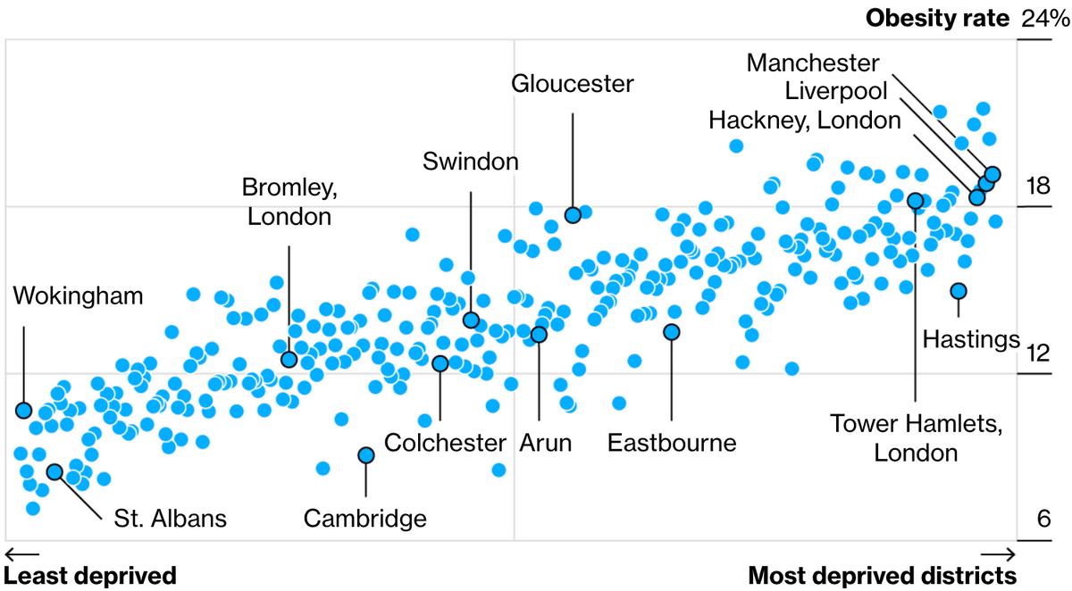 Результаты исследования ожирения среди английских детей по районам и достатку. Горизонталь — благосостояние района: чем левее, тем богаче. Вертикаль — показатели ожирения в процентах страдающих ожирением от общего количества детей. Источник: Bloomberg