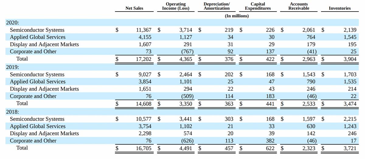 AMAT. Финансовые показатели компании. Источник: годовой отчет компании, стр.103