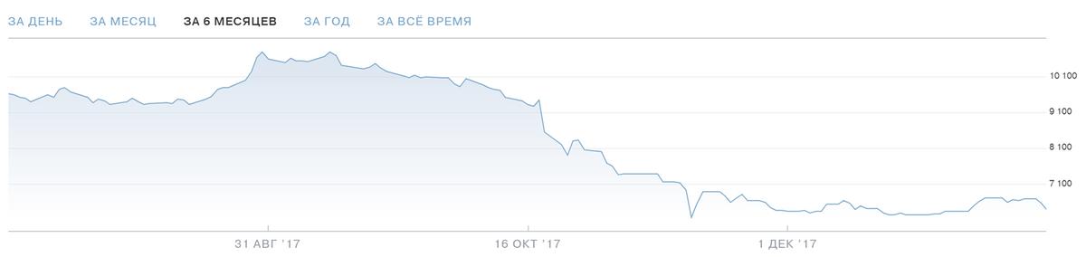 Цена акций «Магнита». График — Тинькофф-инвестиции