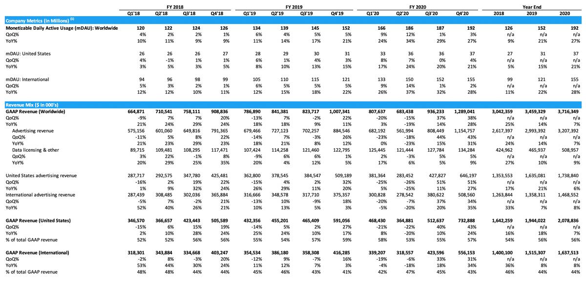 Метрики компании в миллионах пользователей и выручка в тысячах долларов. Источник: отчет компании, стр.1