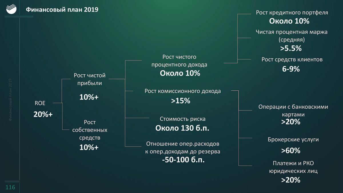Чтобы заработать триллион рублей в 2020 году, Сбербанк должен увеличивать чистую прибыль на 11% ежегодно