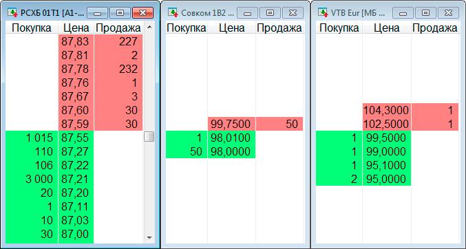 Стаканы вечных облигаций РСХБ 01Т1, Совком 1В2, VTB Eurasia DAC 9.5. Ликвидность оставляет желать лучшего. Скриншот торгового терминала QUIK