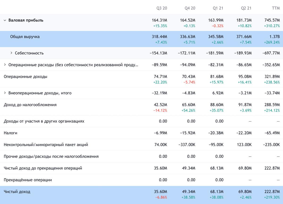 Квартальные финансовые результаты компании. Источник: TradingView