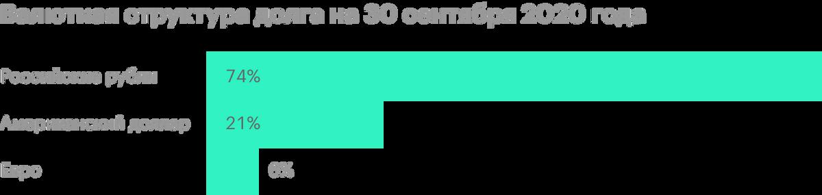 Источник: презентация по итогам 3 квартала 2020года, стр. 8