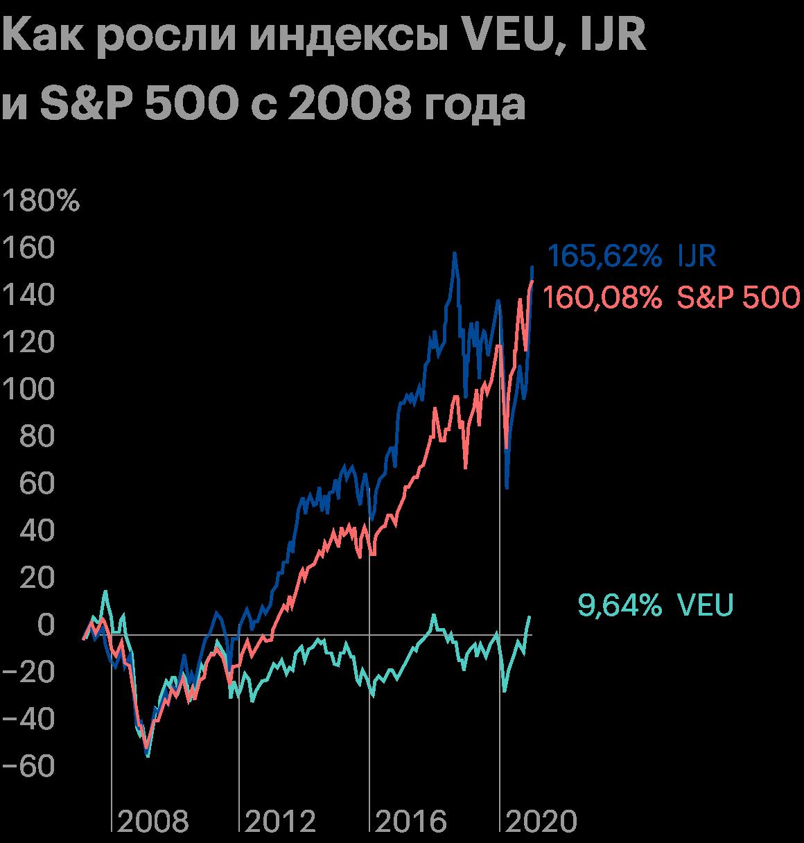 Акции VEU показали стагнацию с 2008года. Источник: TradingView