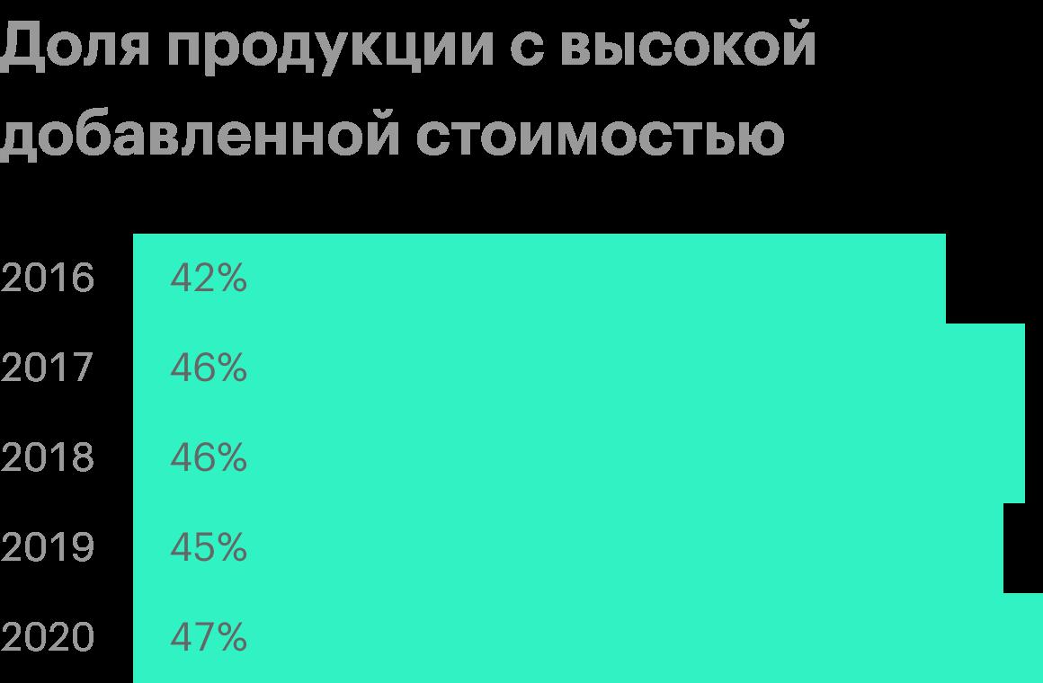 Источник: операционные результаты «Северстали»