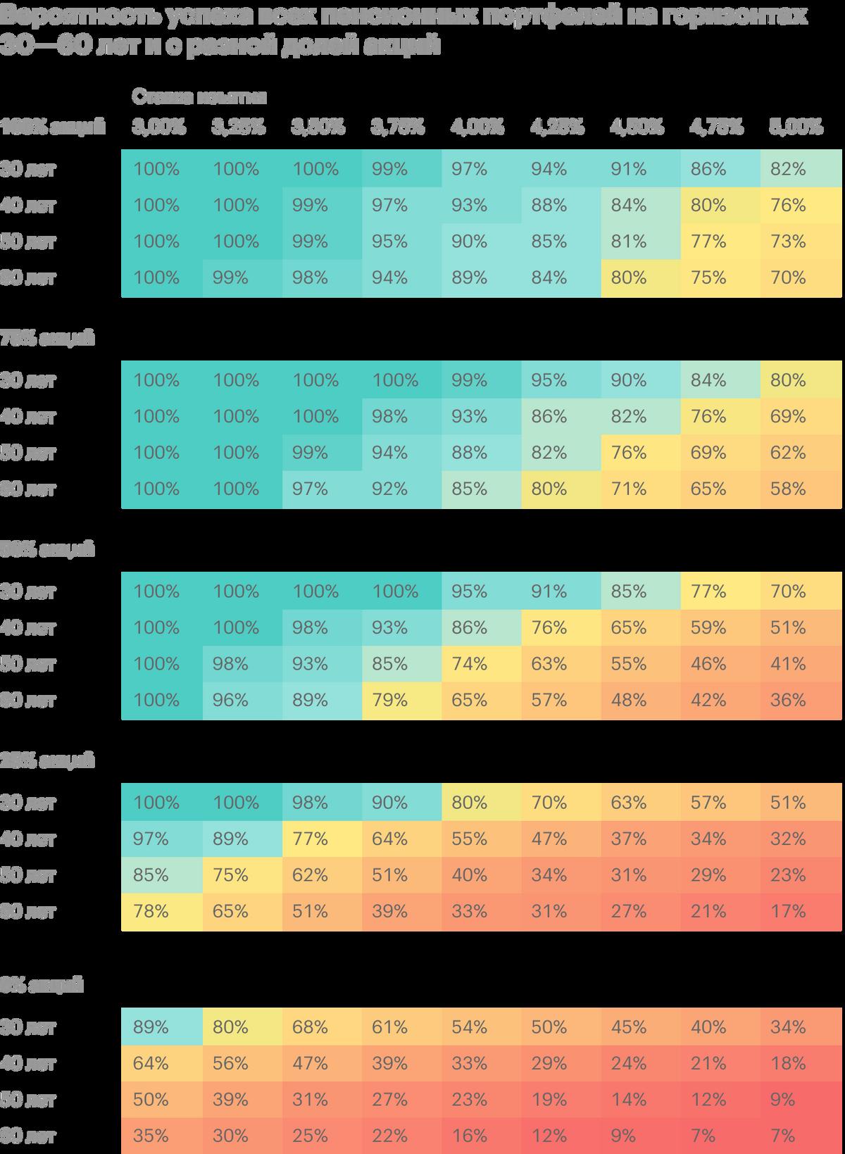 Дляпортфеля 50/50 правило 4% на 30-летнем горизонте имеет вероятность успеха 95%, но с увеличением горизонта вероятность падает: на дистанции в 50 лет вероятность составляет уже 74%. А применьшей доле акций в портфеле правило 4% вовсе не работает: портфель, в котором только 25% акций, дает 98% успеха прибезопасной ставке 3,5%, а дляпортфеля полностью из облигаций ставка изъятия должна быть ниже 3%. Источник: earlyretirementnow.com