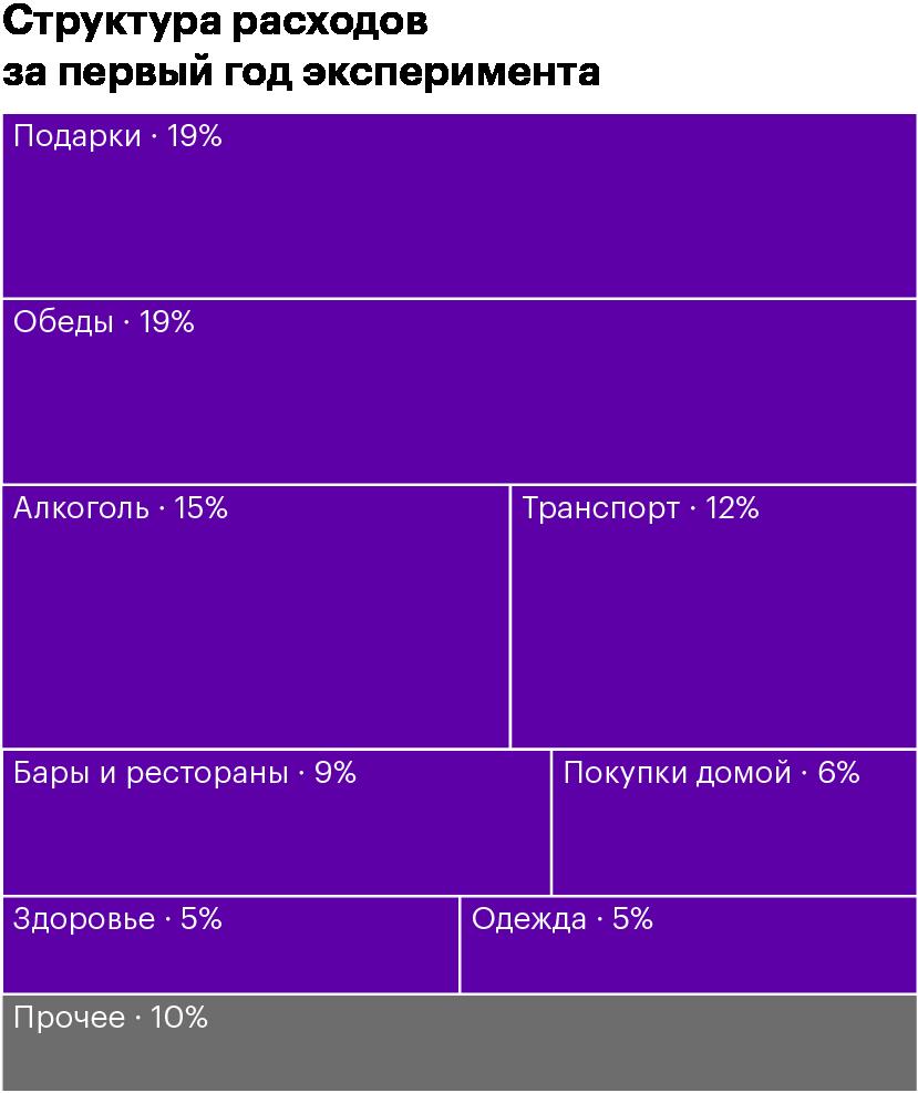 Всего за год — 622 888<span class=ruble>Р</span>