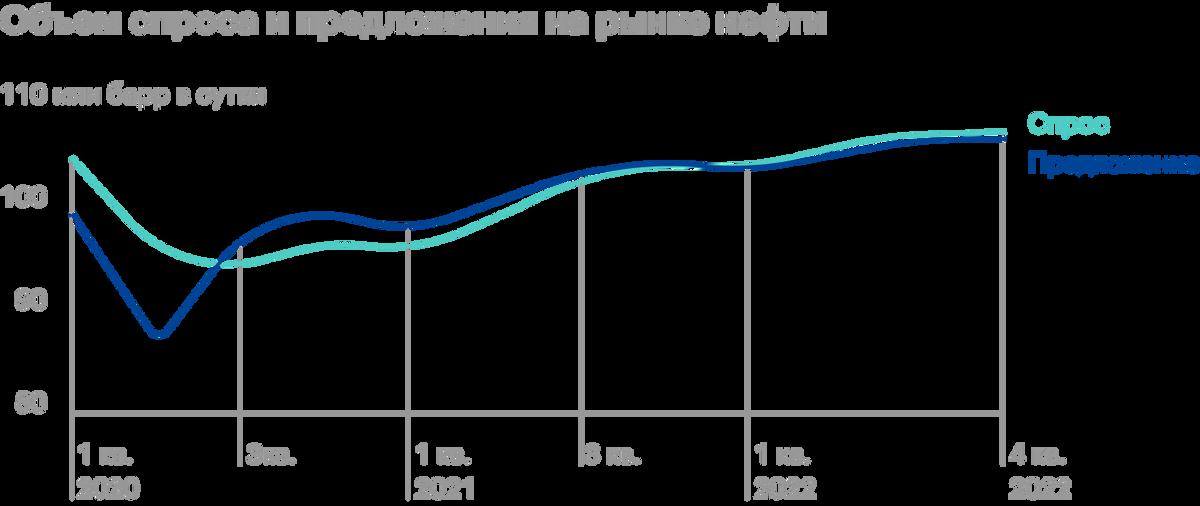 Источник: презентация «Роснефти» по итогам 2 квартала 2021года, стр.7
