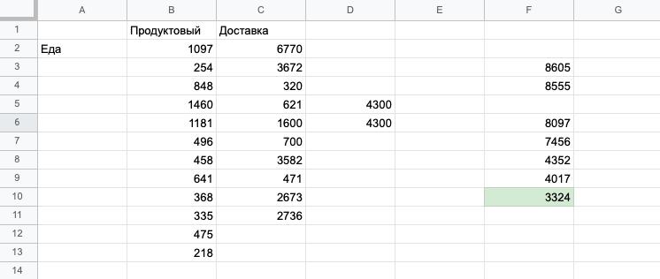 В марте осталось 3324<span class=ruble>Р</span>, их переношу в таблицу на следующий месяц