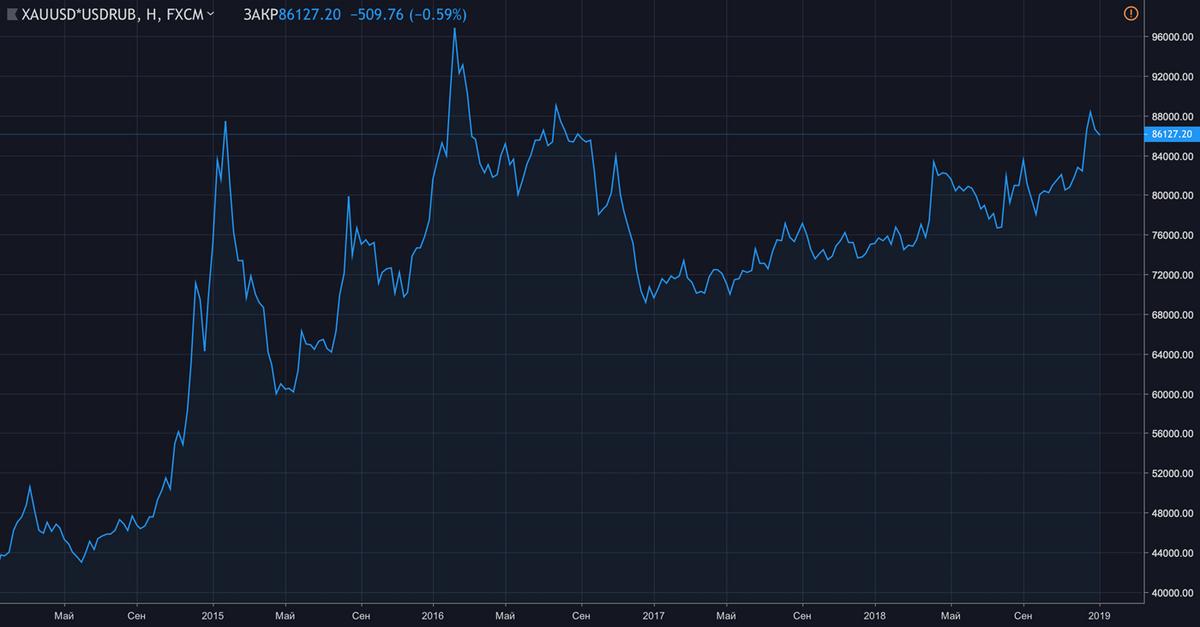 Цена золота в рублях за тройскую унцию. График: Tradingview.com