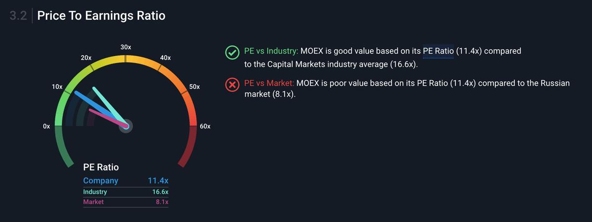 Параметр P / E у «Московской биржи» в моменте равен 11,4, то есть она оценивается в 11 годовых прибылей. Это дешевле своей отрасли — среднее значение там составляет 16,6, но дороже значения по широкому рынку, равного 8,1