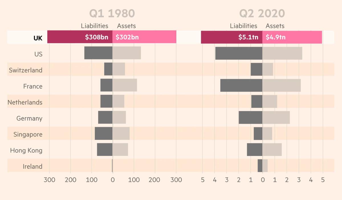 Страны с наибольшим количеством международных задолженностей. Сравнение 1980 и 2020 годов. Источник: Financial Times