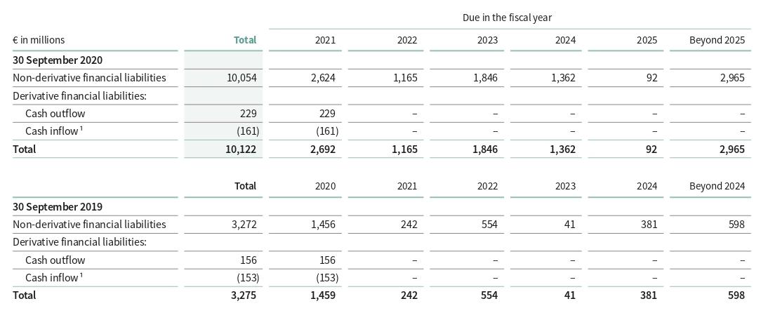 Финансовый результат компании вмлневро. Источник: годовой отчет компании, стр.214(215)