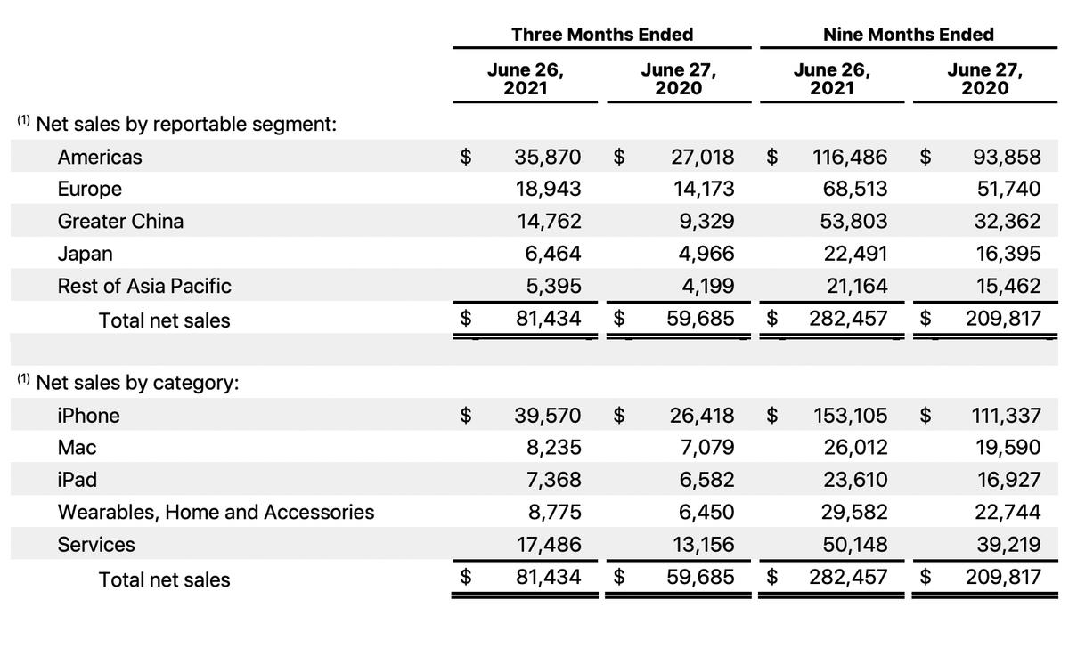Выручка Apple за три и девять месяцев в миллионах долларов. Источник: Apple