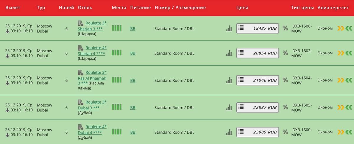 Иногда система «фортуна» еще называется рулеткой. Цены на путевки в Эмираты по этой системе в декабре 2019 года начинались от 18 500<span class=ruble>Р</span>, но возвращение — 31 декабря