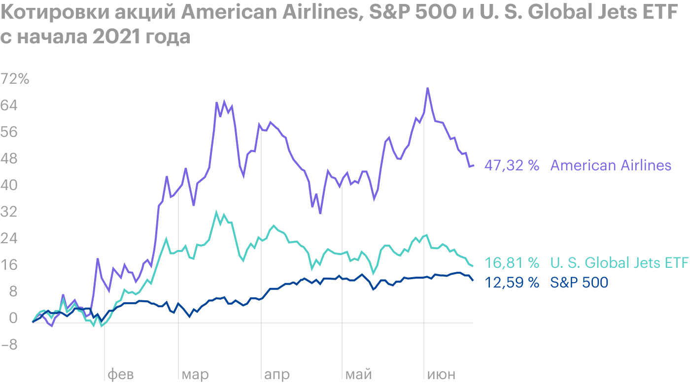 American Airlines отменяет сотни рейсов: не хватает персонала