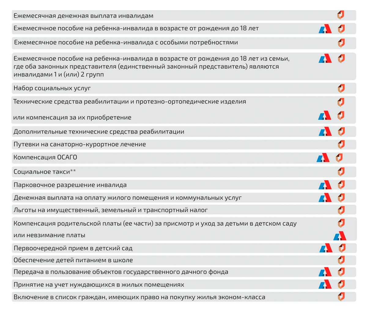 Вот перечень всех льгот длядетей с инвалидностью в Санкт-Петербурге. Многие из них я не оформляла: машины у меня нет, поэтому компенсация за ОСАГО и парковочное разрешение человека с инвалидностью нам не актуальны. Источник: Правительство Санкт-Петербурга