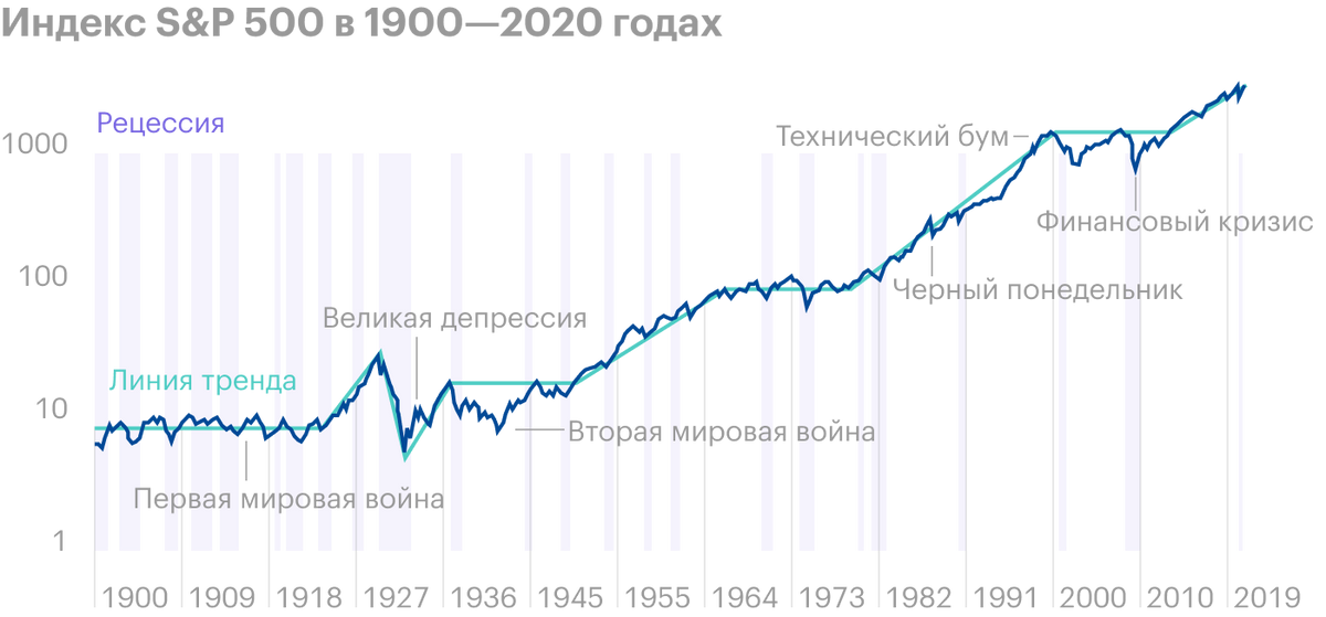 Исторически быки превалируют надмедведями: длительность и сила растущих рынок превосходят падения. Шкала логарифмическая. Серыми полосами показаны рецессии. Зеленой линией показан тренд: бычий, медвежий или флэт — когда рынок в боковике. Источник: J.P. Morgan. Guide to theMarkets