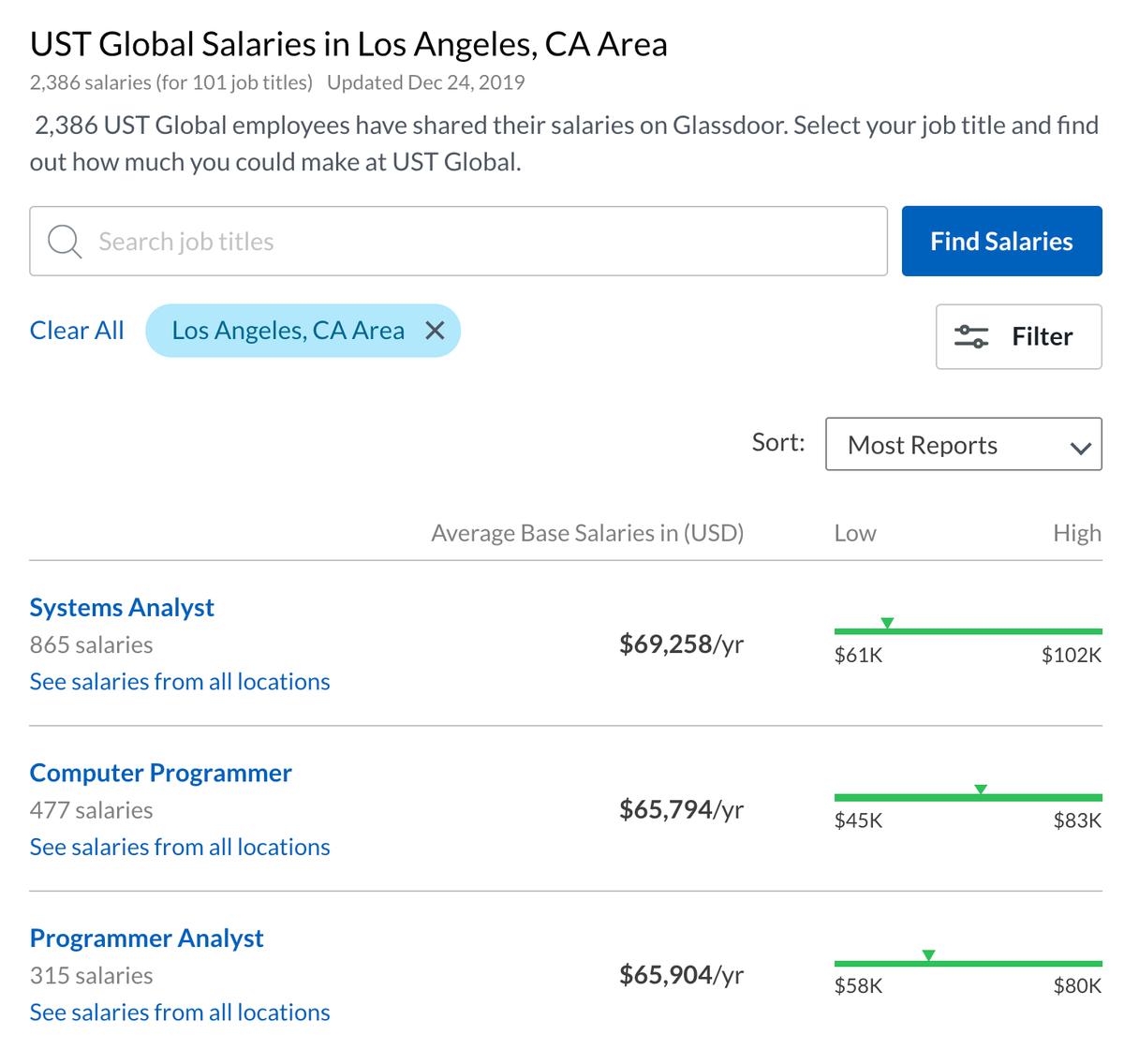 Годовые зарплаты разработчиков и аналитиков в компании UST, по данным сайта Glassdoor