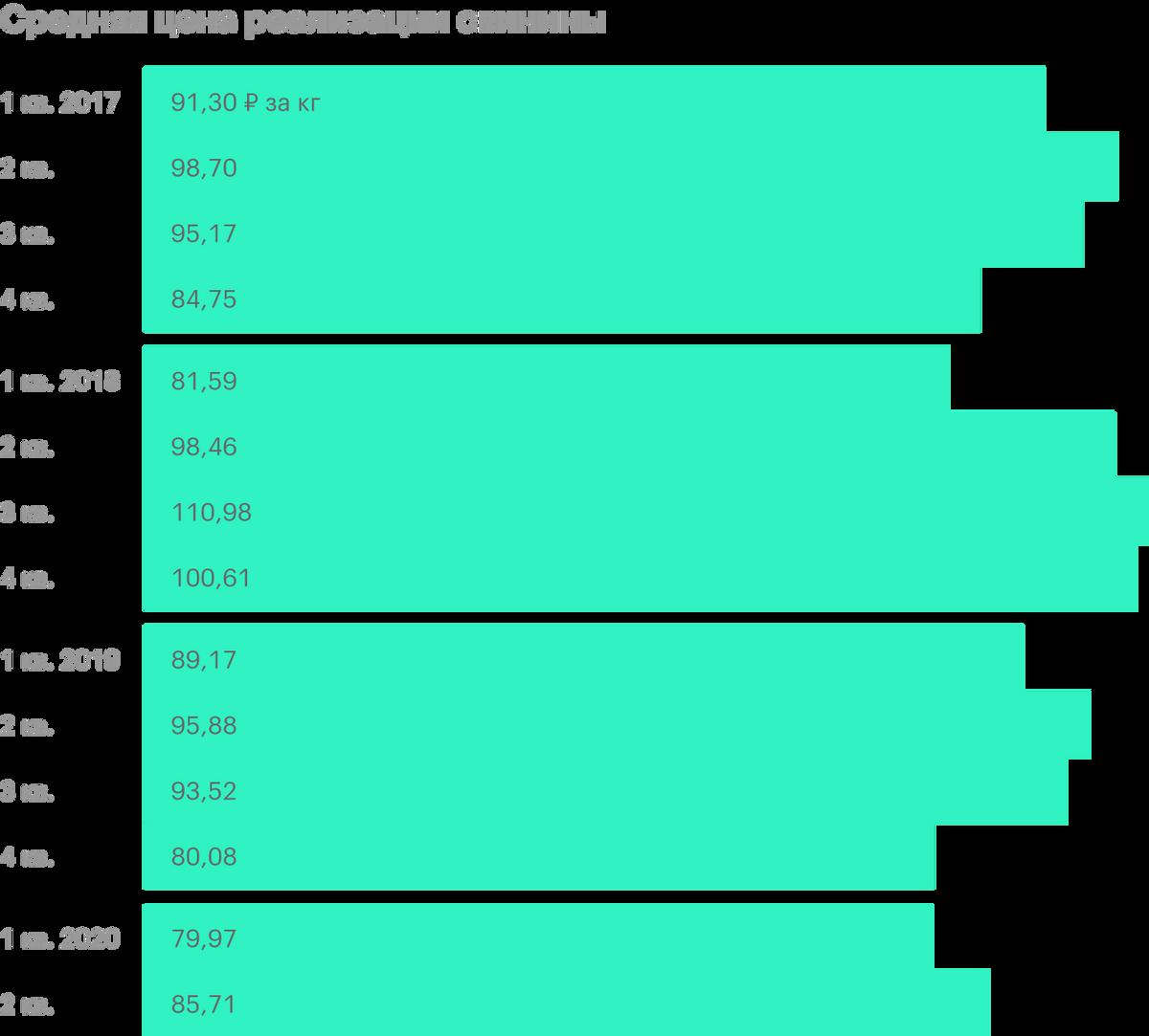 Источник: квартальные операционные показатели «Черкизово»