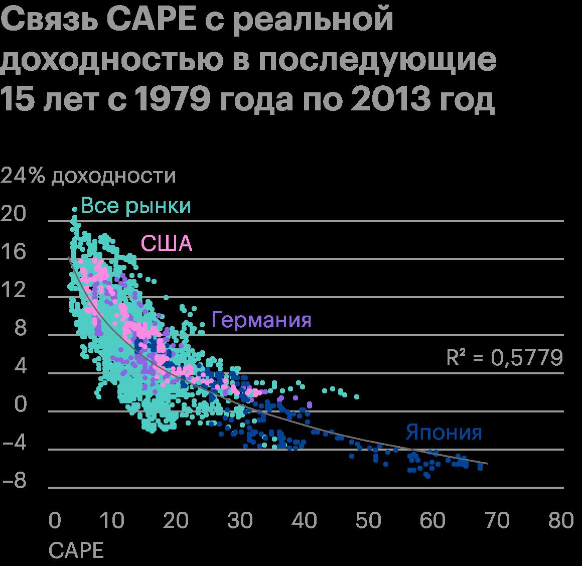 Коэффициент детерминации R2 равен0,5779, тоесть реальную будущую доходность почти на 58%можно объяснить через CAPE. Длякаждой страны — все рынки, Япония, Германия и США — доходность считалась в местной валюте с учетом инфляции и дивидендов. ПриCAPE выше30 доходность не превышала4%. Источник: Star Capital