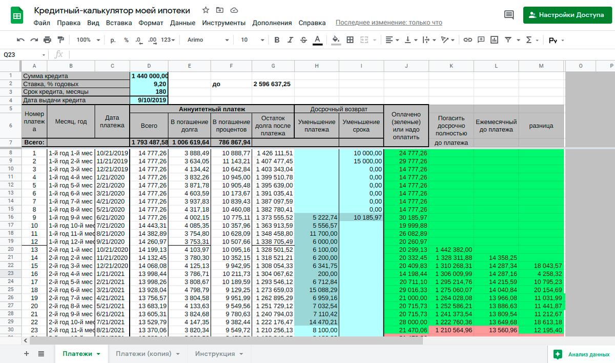 Дляипотеки у меня есть отдельная таблица-калькулятор, но она не идеально ложится на расчеты платежей из банковского приложения. С помощью этой таблицы я прогнозирую срок, когда закрою долг, и она мотивирует меня погасить ипотеку досрочно