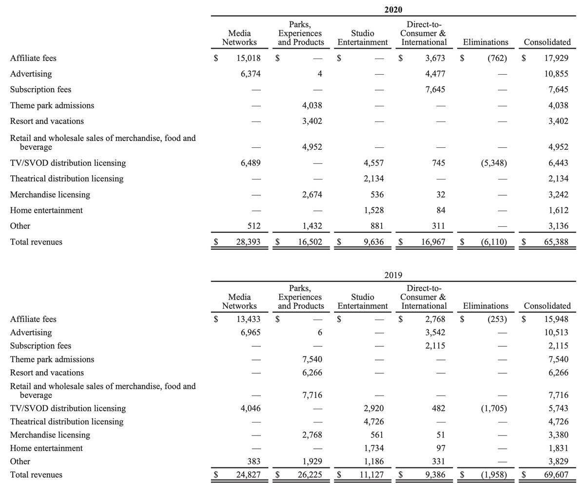 Выручка компании по сегментам и видам в 2020и 2019в миллионах долларов. Источник: годовой отчет компании, стр.94(97)