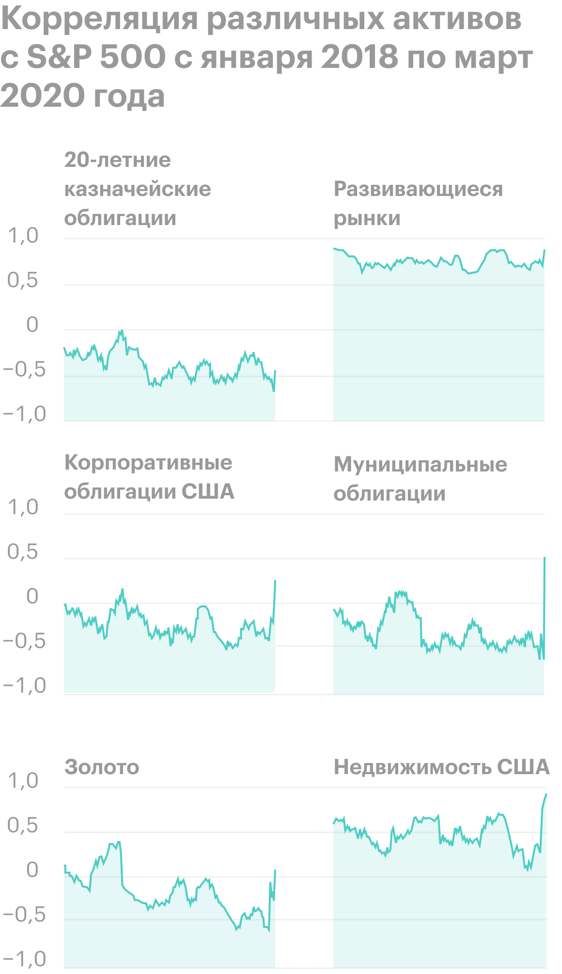 Во время медвежьего рынка 2020года наблюдался всплеск корреляций среди всех типов активов по отношению к S&P; 500. Источник: Marker