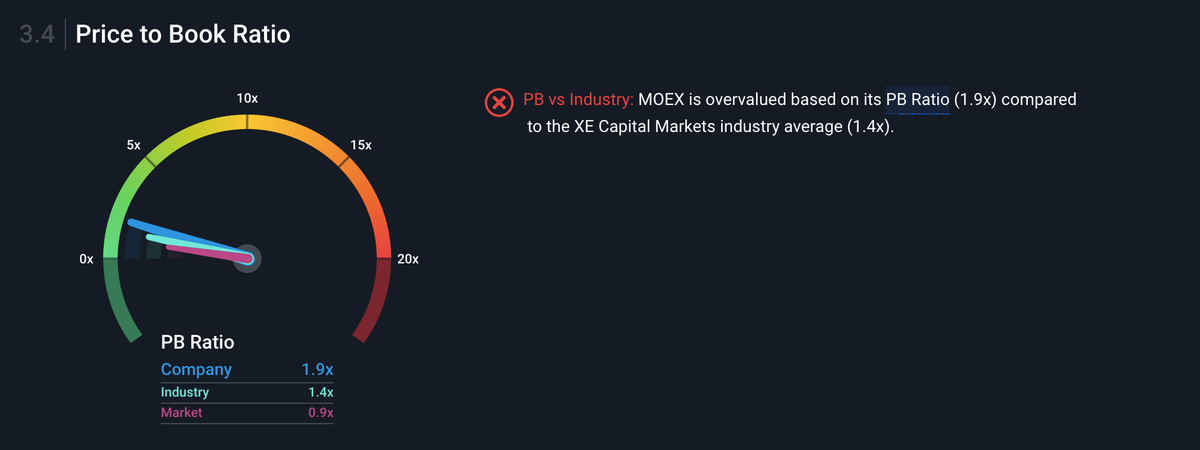 Параметр P / B в моменте равен 1,9, то есть «Московская биржа» оценена в два раза дороже своего баланса, дороже значений по отрасли и широкому рынку — 1,4 и 0,9 соответственно. Вероятно, есть некоторая переоцененность акций. Чтобы разобраться детальнее, нужно смотреть на техническую картину и глубже изучать отчетность компании